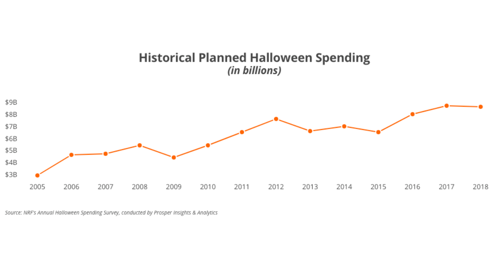 Chart of Historical Planned Halloween Spending